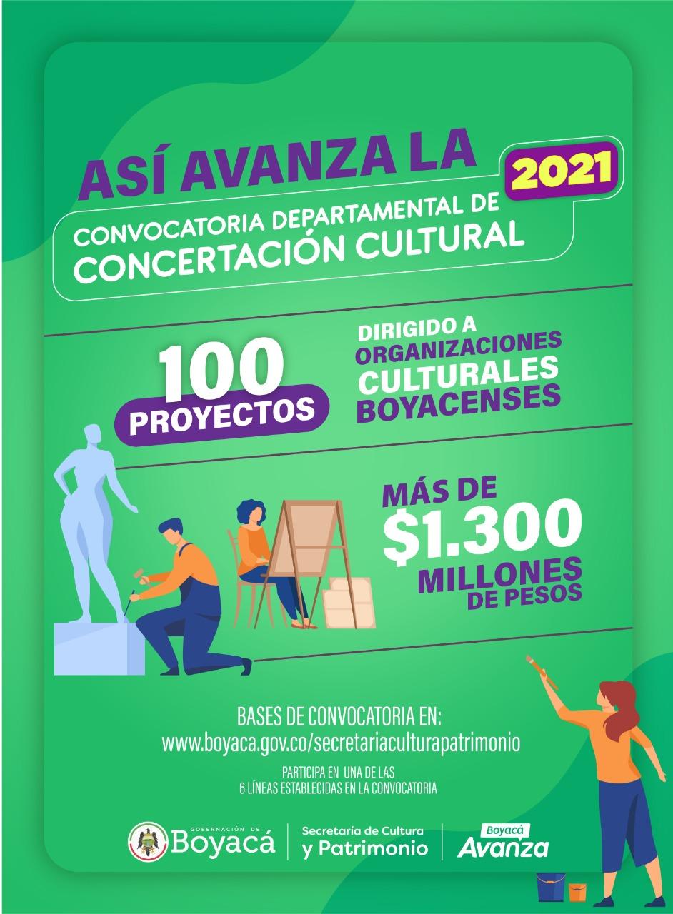 Así avanza la convocatoria de Concertación Departamental 2021